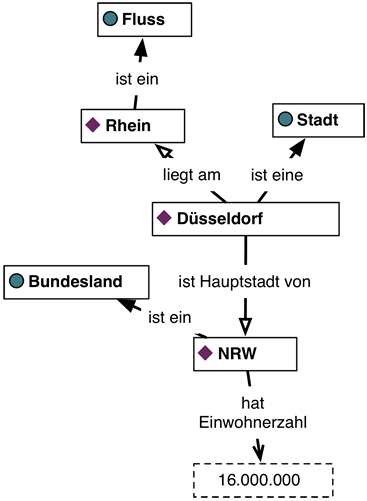 semantic_model_duesseldorf